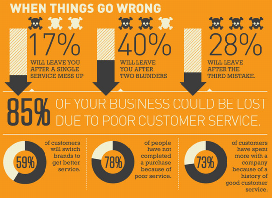 Why Are Businesses Failing It S Not The Economy Its Bad Customer Service Mango Communications